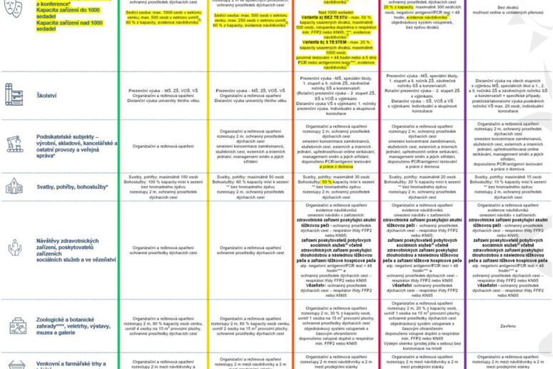 Návrh nové tabulky